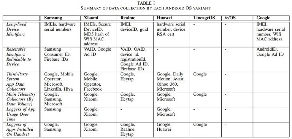 Google Android Device Manufacturers Custom ROM Data Collection Summary